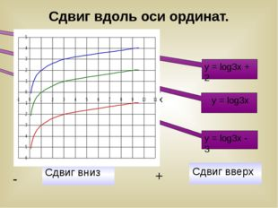 y = log3x - 3 y = log3x + 2 y = log3x Сдвиг вниз - Сдвиг вверх + Сдвиг вдоль