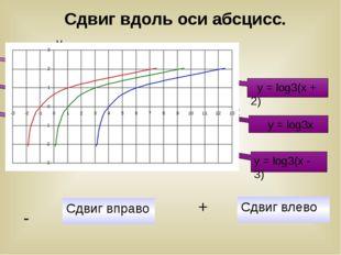 y = log3(x + 2) y = log3x y = log3(x - 3) Сдвиг вправо - Сдвиг влево + Сдвиг