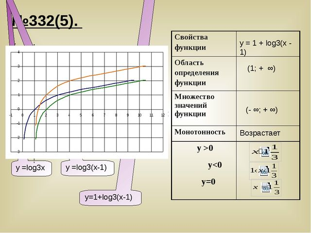 №332(5). y x у =log3х у =log3(х-1) у=1+log3(x-1) y = 1 + log3(х - 1) (1; + ∞)...