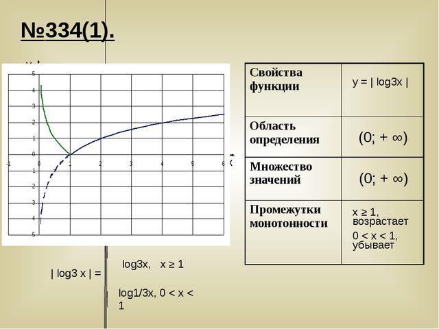 №334(1). | log3 x | = log3x, х ≥ 1 log1/3х, 0 < х < 1 y x у = | log3х | x ≥ 1...