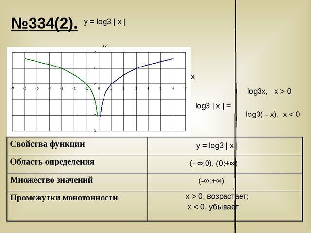 №334(2). у = log3 | х | у = log3 | х | y x (- ∞;0), (0;+∞) x > 0, возрастает;...