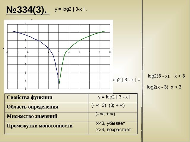 №334(3). у = log2 | 3-х | . y x log2 | 3 - х | = log2(3 - x), х < 3 log2(х -...
