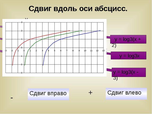 y = log3(x + 2) y = log3x y = log3(x - 3) Сдвиг вправо - Сдвиг влево + Сдвиг...