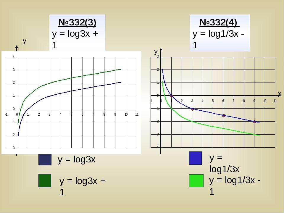 у х х у №332(3) у = log3х + 1 №332(4) у = log1/3х - 1 у = log3х у = log3х +...