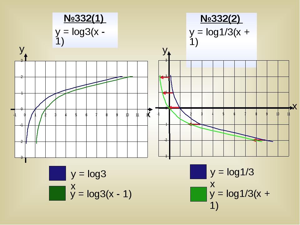 у у х х №332(1) у = log3(х - 1) №332(2) у = log1/3(х + 1) у = log3 х у = log...