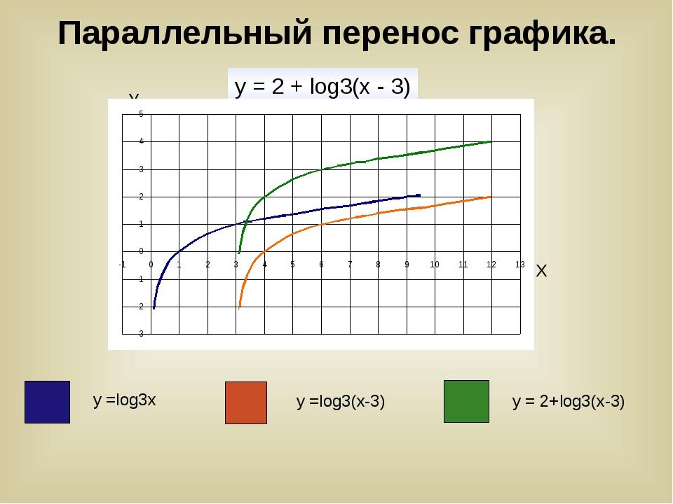 Параллельный перенос графика. y = 2 + log3(х - 3) У Х у =log3х у =log3(х-3)...