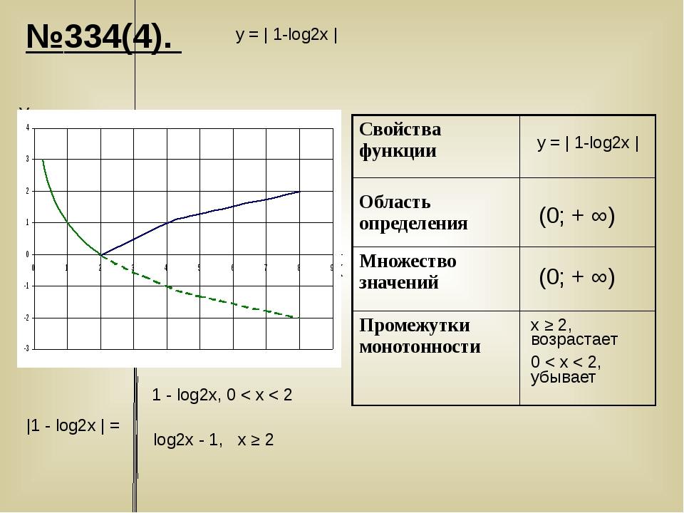№334(4). у = | 1-log2х | у = | 1-log2х | У Х x ≥ 2, возрастает 0 < х < 2, убы...