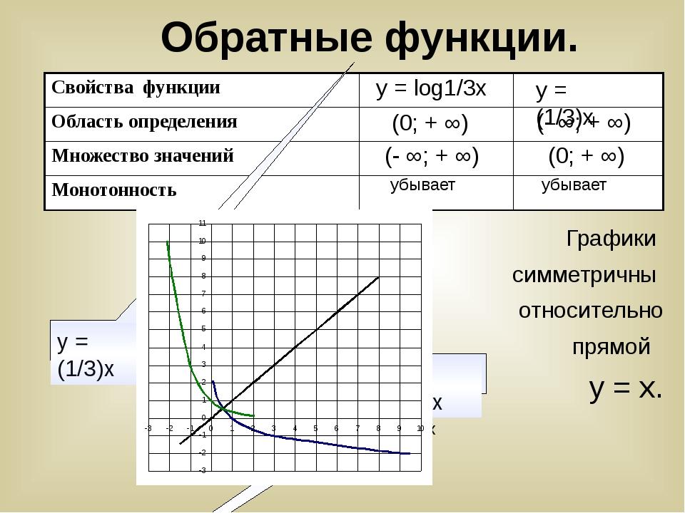 у х у = log1/3х у = (1/3)х (0; + ∞) (- ∞; + ∞) убывает (- ∞; + ∞) (0; + ∞) уб...