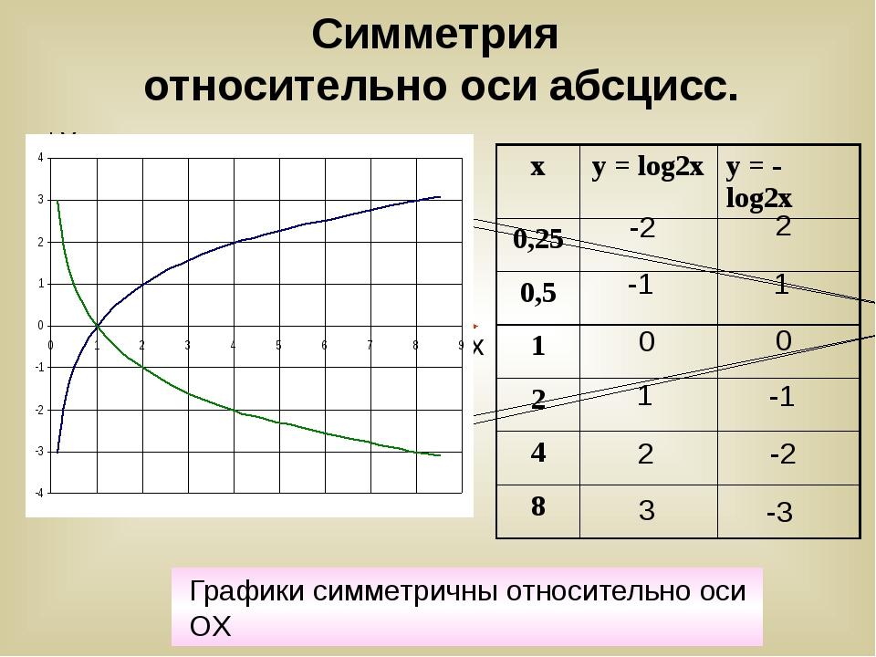 Симметрия относительно оси абсцисс. -1 0 1 -2 3 2 2 1 0 -1 -2 -3 y x Графики...