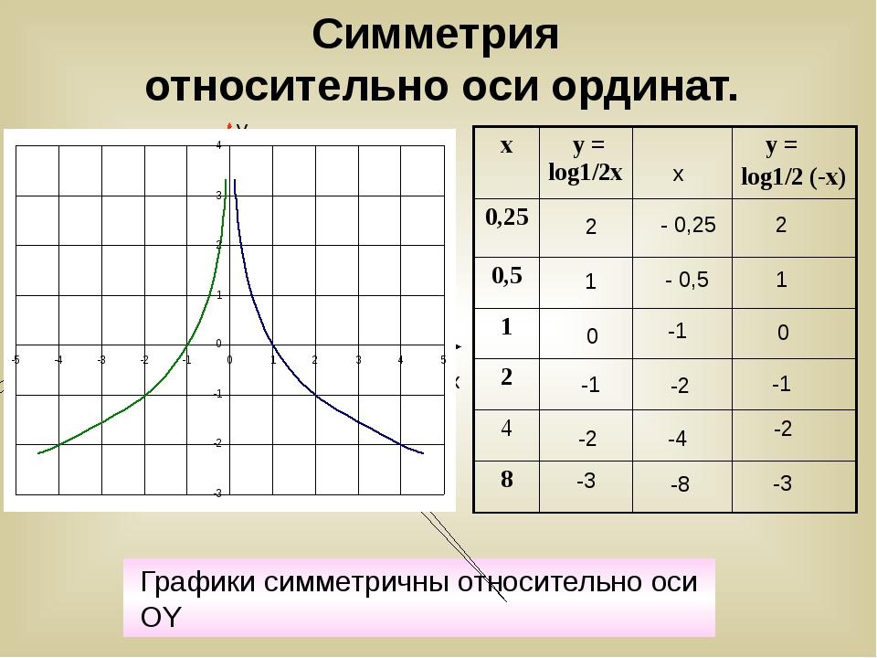 Симметрия относительно оси ординат. x y 1 0 -1 2 -3 -2 x - 0,25 - 0,5 -1 -2 -...
