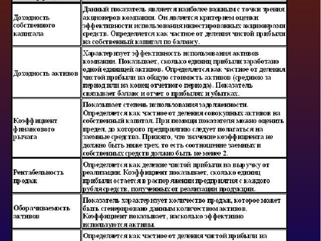 Показатели, используемые в моделях DUPONT