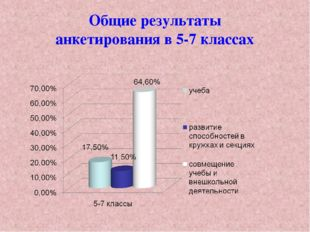 Общие результаты анкетирования в 5-7 классах