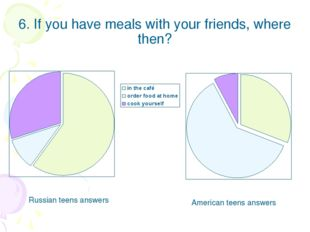 6. If you have meals with your friends, where then? Russian teens answers Ame