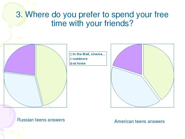3. Where do you prefer to spend your free time with your friends? Russian tee...