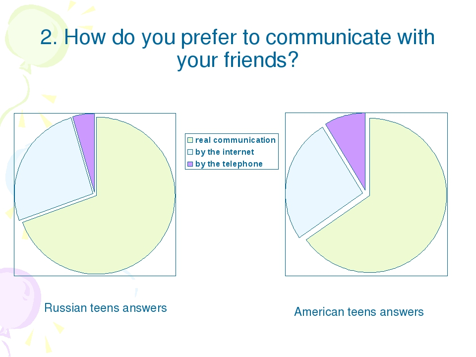 2. How do you prefer to communicate with your friends? Russian teens answers...