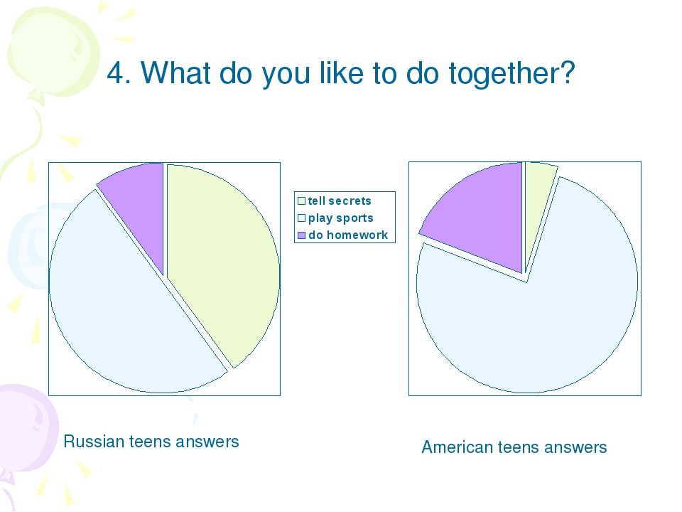 4. What do you like to do together? Russian teens answers American teens answ...