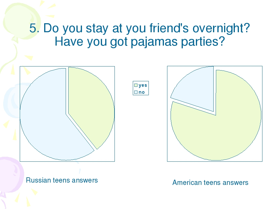 5. Do you stay at you friend's overnight? Have you got pajamas parties? Russi...