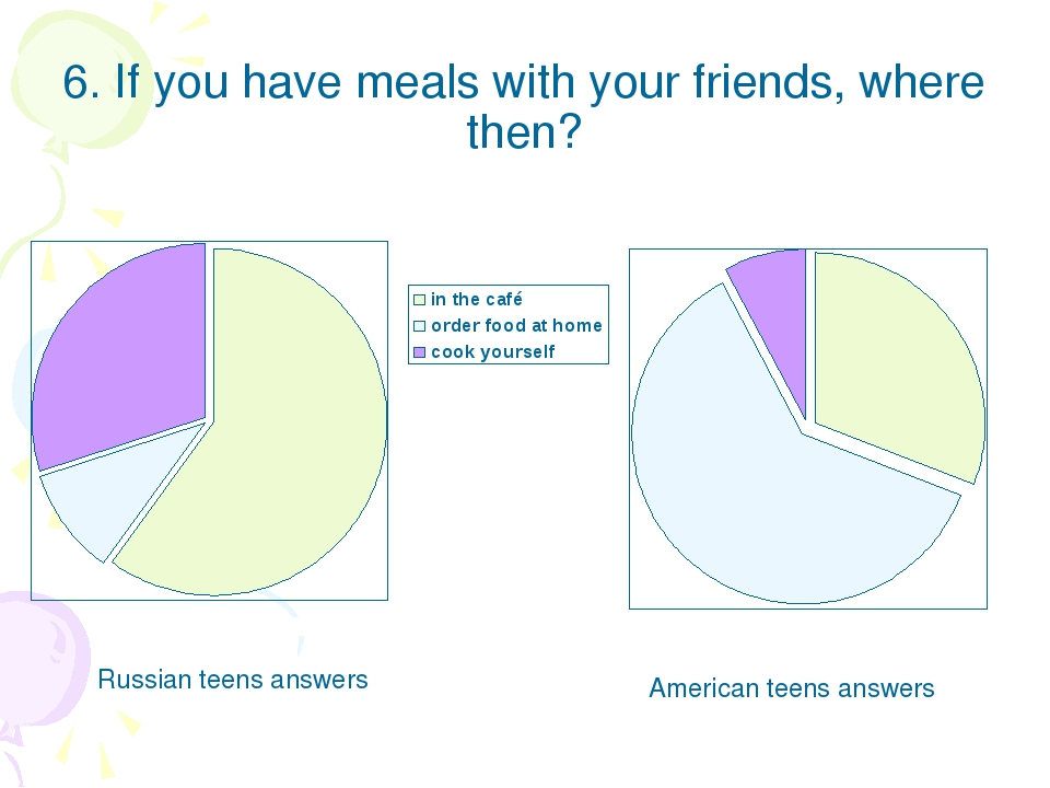 6. If you have meals with your friends, where then? Russian teens answers Ame...