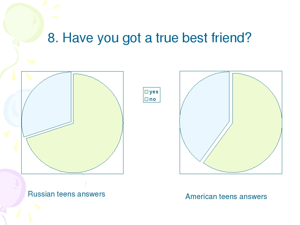 8. Have you got a true best friend? Russian teens answers American teens answ...