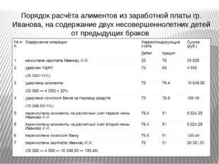 Порядок расчёта алиментов из заработной платы гр. Иванова, на содержание двух