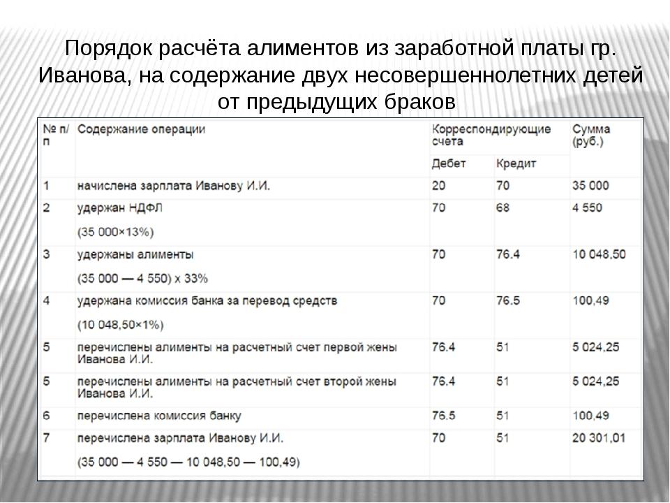 Порядок расчёта алиментов из заработной платы гр. Иванова, на содержание двух...