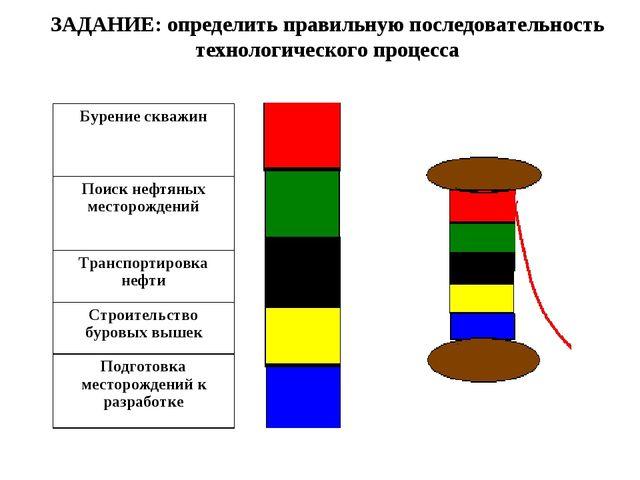 ЗАДАНИЕ: определить правильную последовательность технологического процесса Б...