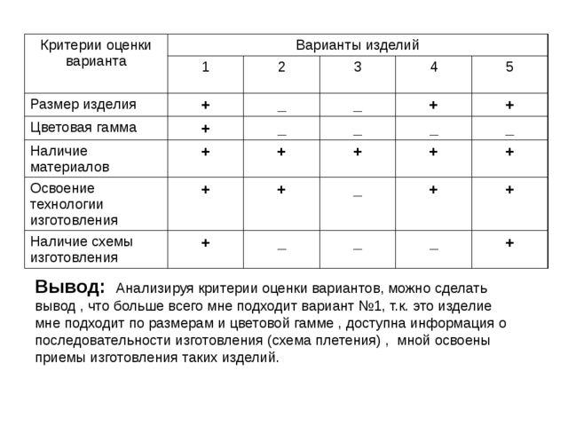 Вывод: Анализируя критерии оценки вариантов, можно сделать вывод , что больше...