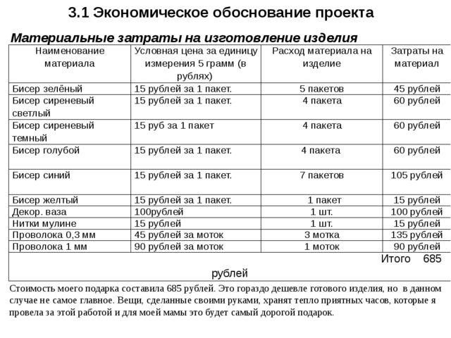 3.1 Экономическое обоснование проекта Материальные затраты на изготовление из...