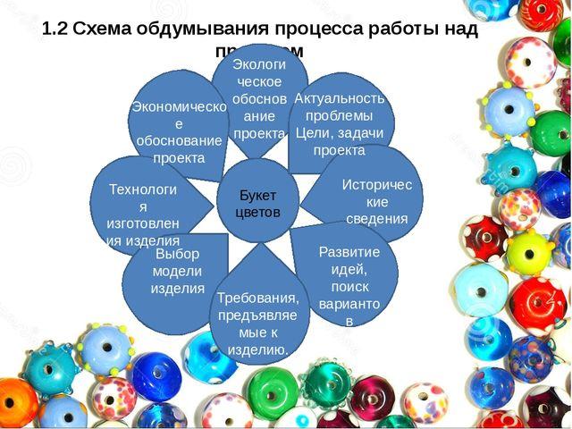1.2 Схема обдумывания процесса работы над проектом
