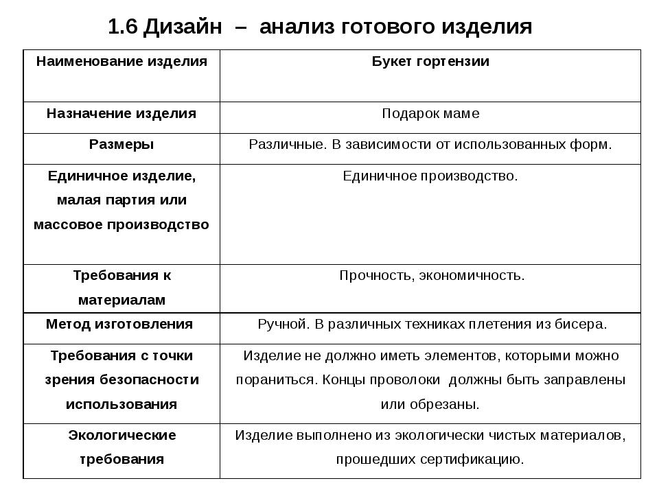 1.6 Дизайн – анализ готового изделия Наименование изделия Букет гортензии Наз...