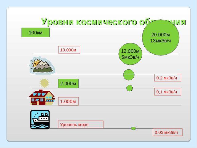 Уровни космического облучения 10.000м 0.2 мкЗв/ч 0,1 мкЗв/ч 1.000м Уровень мо...