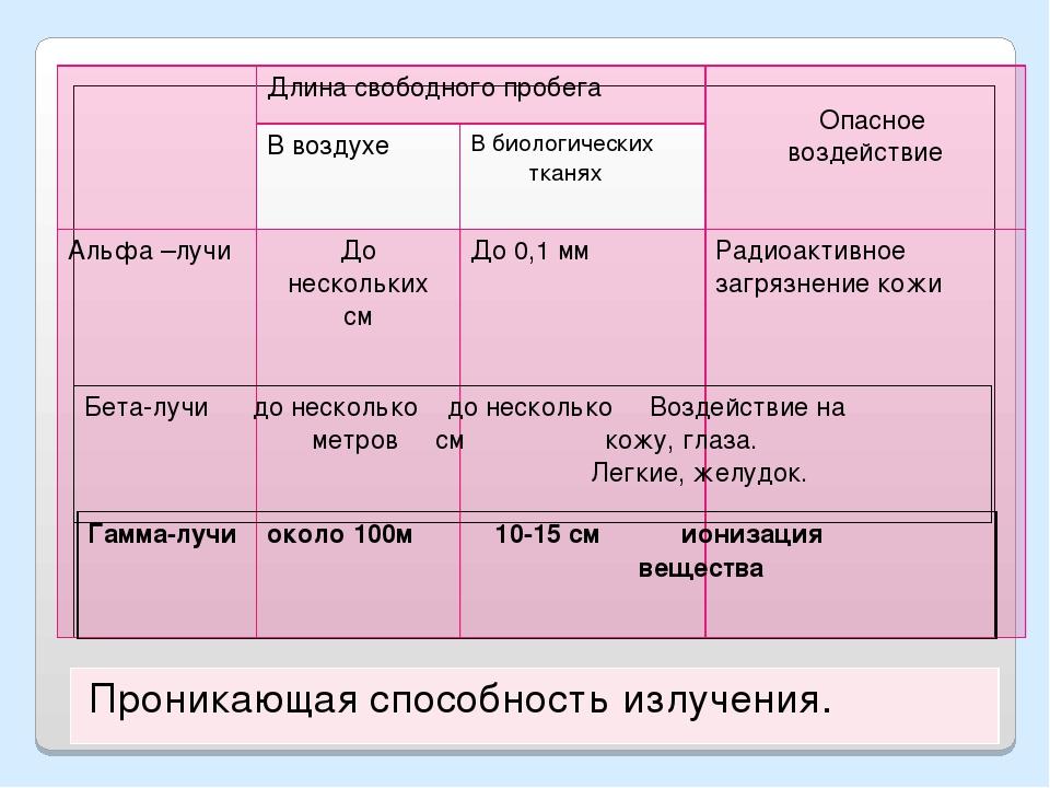 Длина свободного пробега Опасное воздействие В воздухеВ биологических тк...