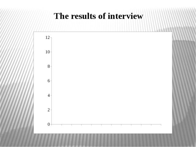 The results of interview