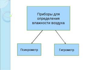 Приборы для определения влажности воздуха Психрометр Гигрометр