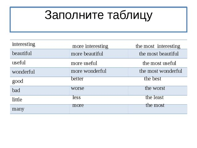 Заполните таблицу more interesting the most interesting more beautiful the m...