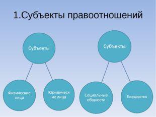 1.Субъекты правоотношений