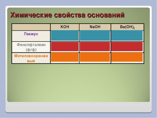 Химические свойства оснований KOHNaOHBa(OH)2 Лакмус  Фенолфталеин (ф/ф)...