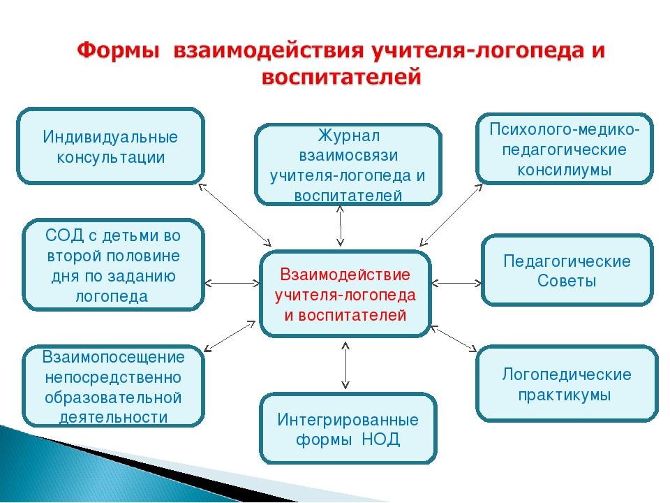 Взаимодействие учителя-логопеда и воспитателей Журнал взаимосвязи учителя-лог...