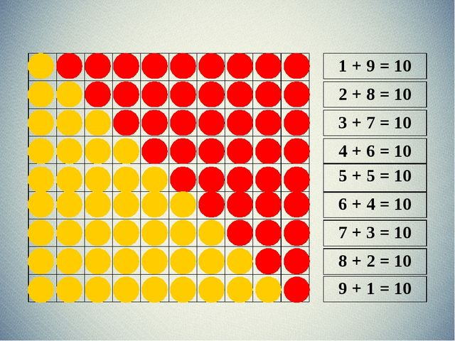 1 + 9 = 10 2 + 8 = 10 3 + 7 = 10 4 + 6 = 10 5 + 5 = 10 6 + 4 = 10 7 + 3 = 10...
