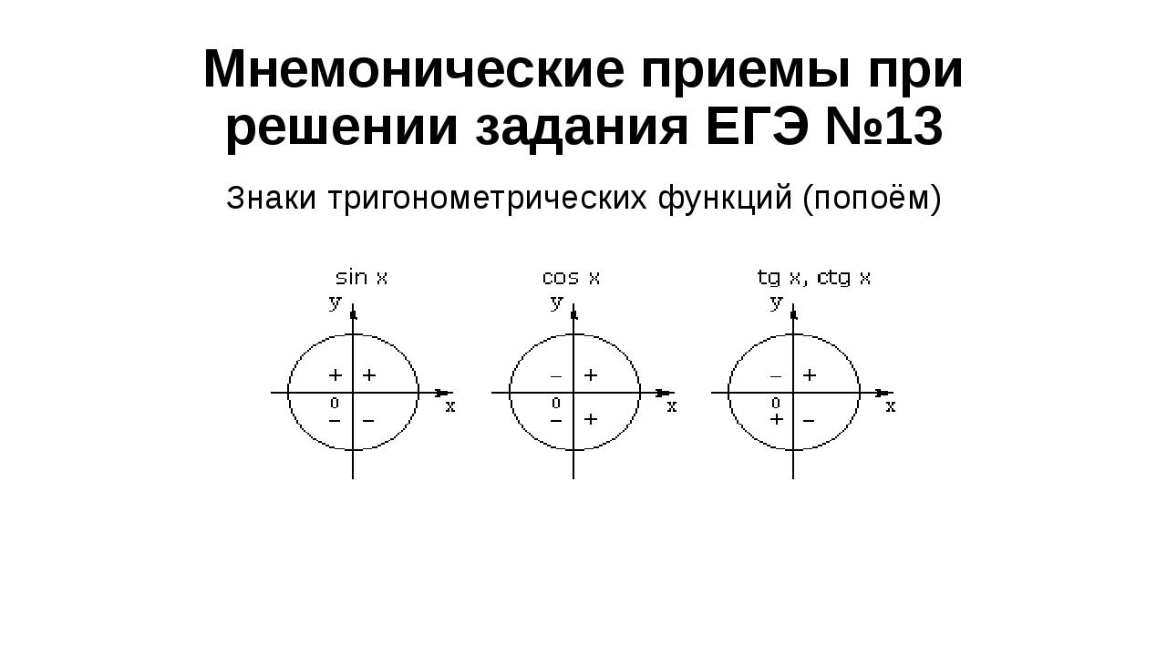 Мнемонические приемы при решении задания ЕГЭ №13 Знаки тригонометрических фун...