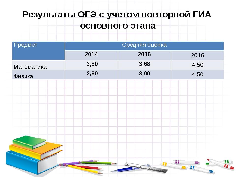 Результаты ОГЭ с учетом повторной ГИА основного этапа Предмет Средняя оценка...