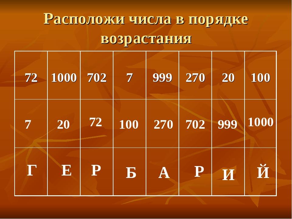 Расположи числа в порядке возрастания Г Е Р Б А Р И Й 7 72 100 20 270 702 999...