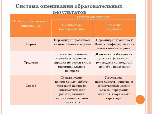 Система оценивания образовательных результатов Особенности системы оценивания...