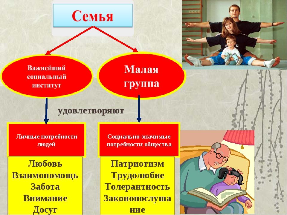 Картинки семьи как социального института