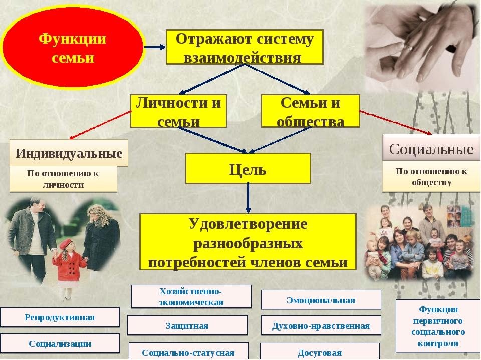 Функции семьи Отражают систему взаимодействия Личности и семьи Семьи и общест...