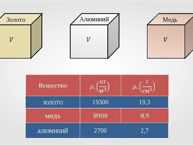 Медь Алюминий Золото золото1930019,3 алюминий27002,7