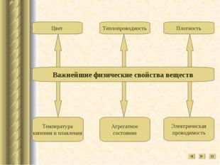 Температура кипения и плавления Агрегатное состояние Электрическая проводимос