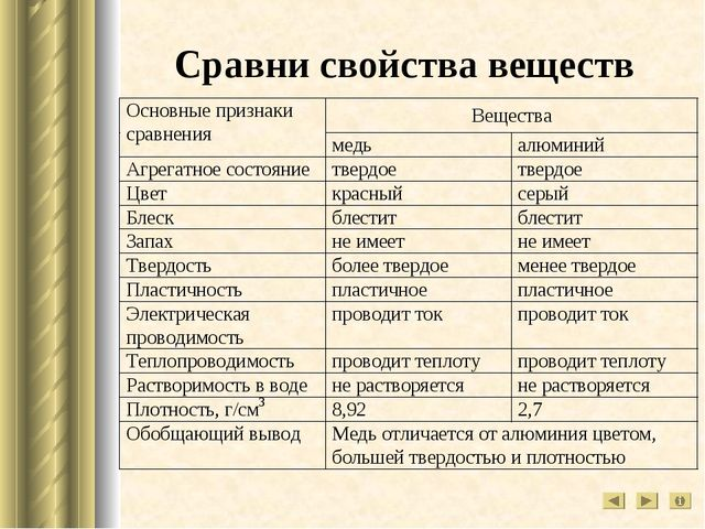 Сравни свойства веществ