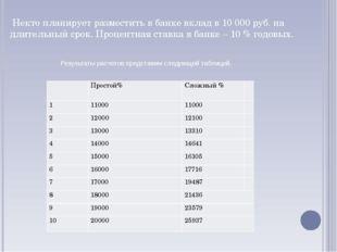 Некто планирует разместить в банке вклад в 10 000 руб. на длительный срок. П
