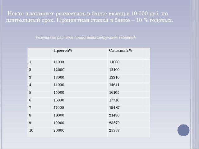 Некто планирует разместить в банке вклад в 10 000 руб. на длительный срок. П...